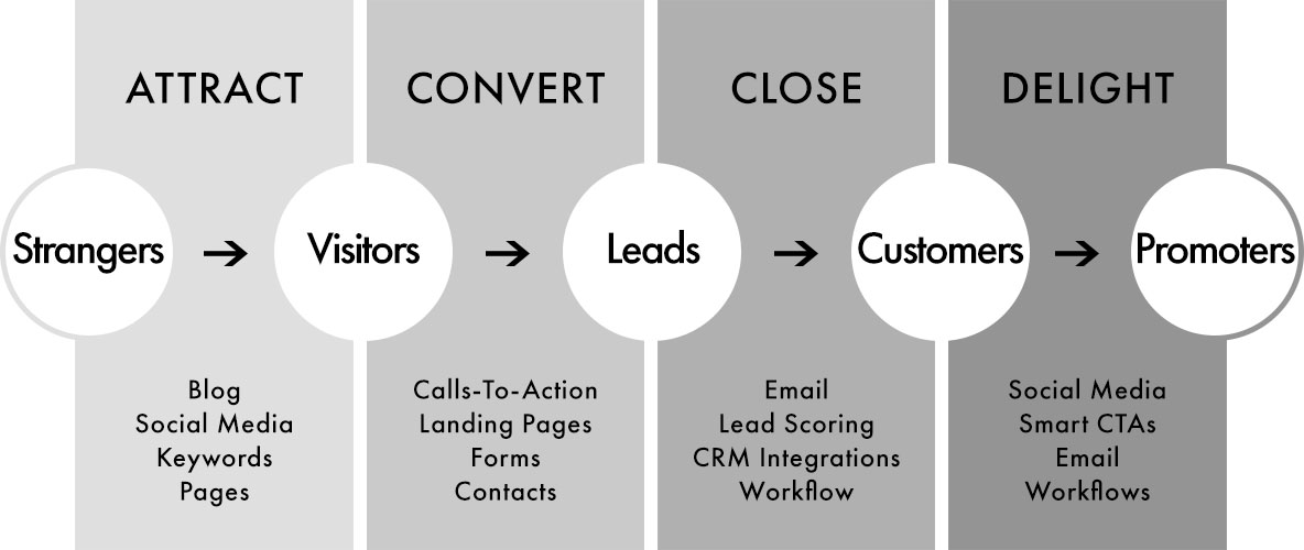 Inbound Marketing Process – InCore Marketing