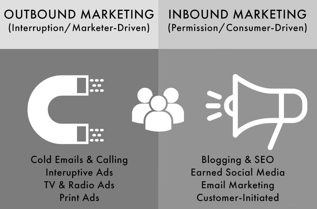 Inbound Marketing vs Outbound Marketing - InCore Marketing
