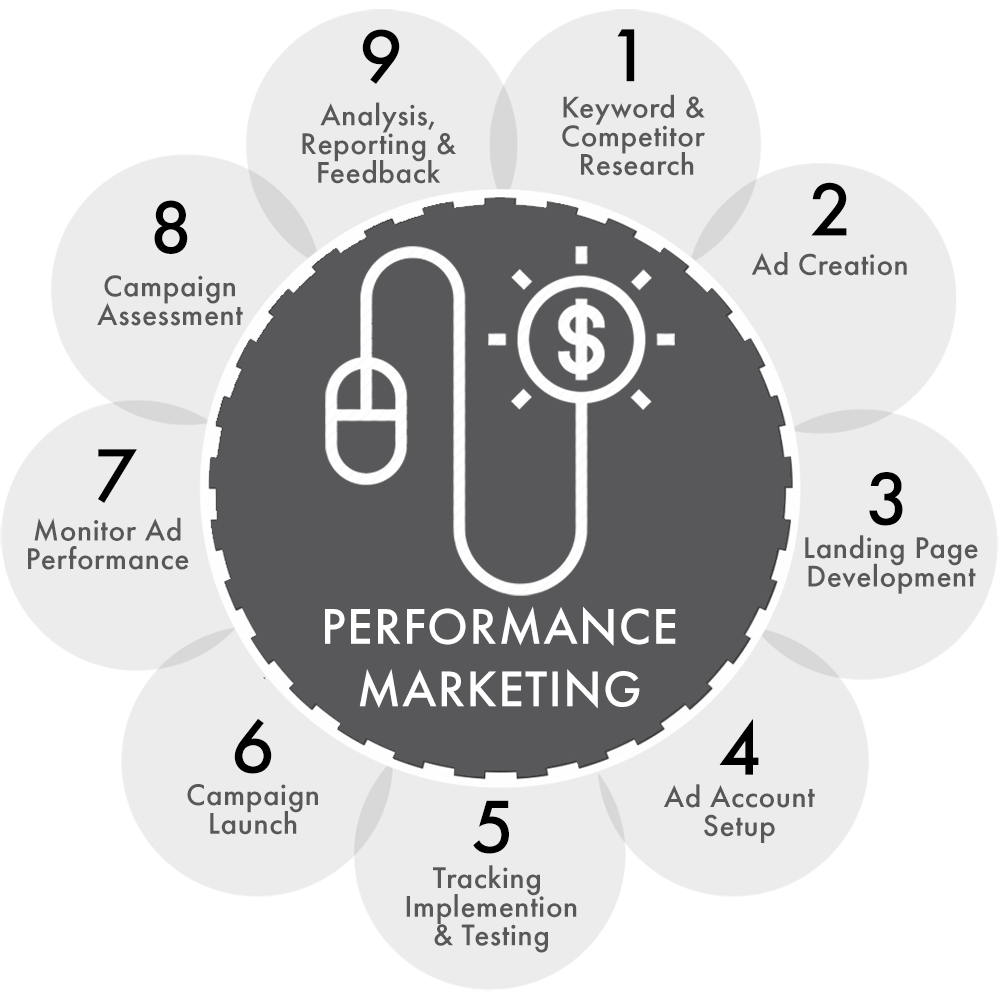Performance Marketing - InCore Marketing