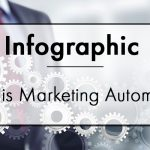 What is Marketing Automation? {Infographic}