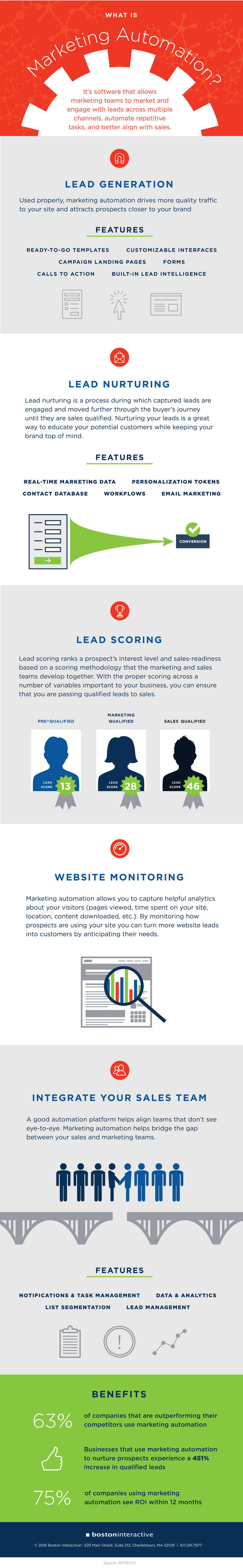What is Marketing Automation? - Infographic - InCore Marketing