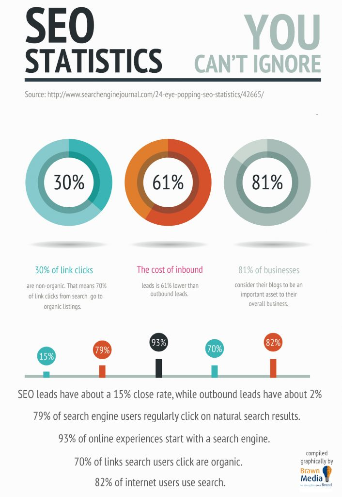 SEO Statistics you cant ignore - InCore Marketing